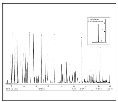 Gas chromatogram of gasoline