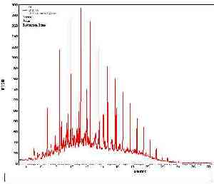 Gas chromatogram of Diesel oil