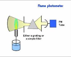 A lángfotométer mérési elve