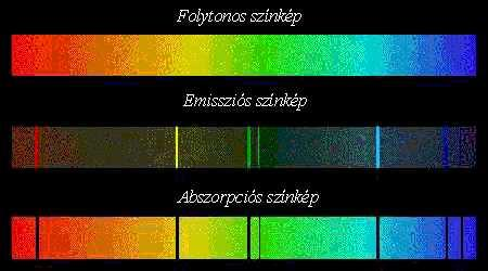 Spektrumok