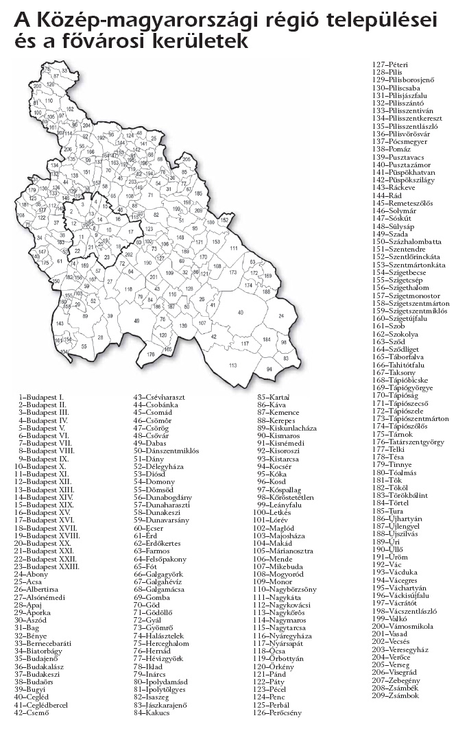 Központi régió települései