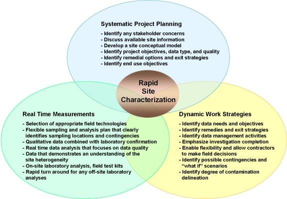 Szennyezett területek in situ felmérése